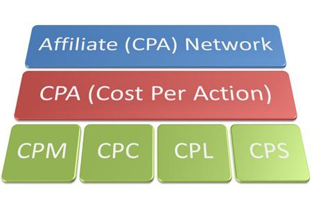 Партнёрские программы на основе CPA